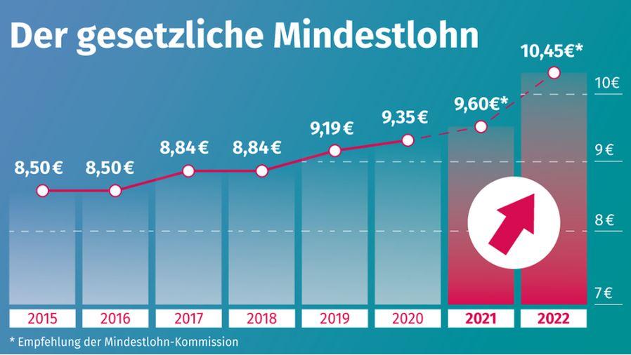Salario minimo Germania