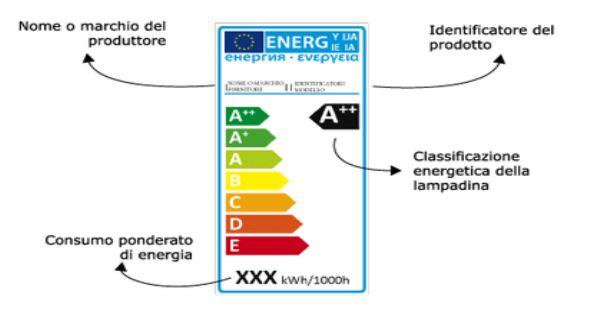 Etichetta classe energetica